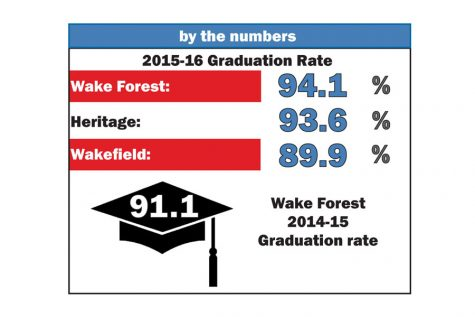 Four-year graduation rate outpaces area rivals