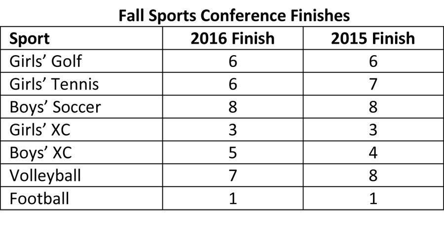 Cup+standings+after+fall+sports